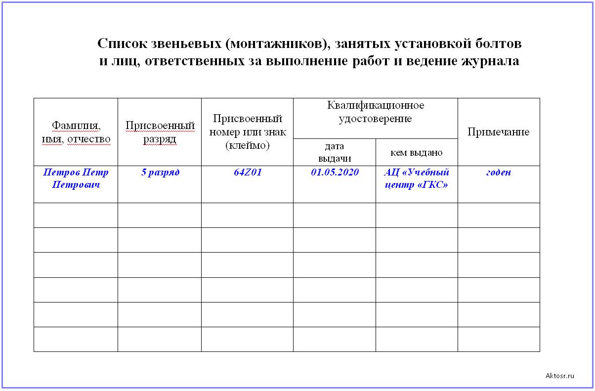 Список монтажников в журнале выполнения монтажных соединений на болтах с контролируемым натяжением