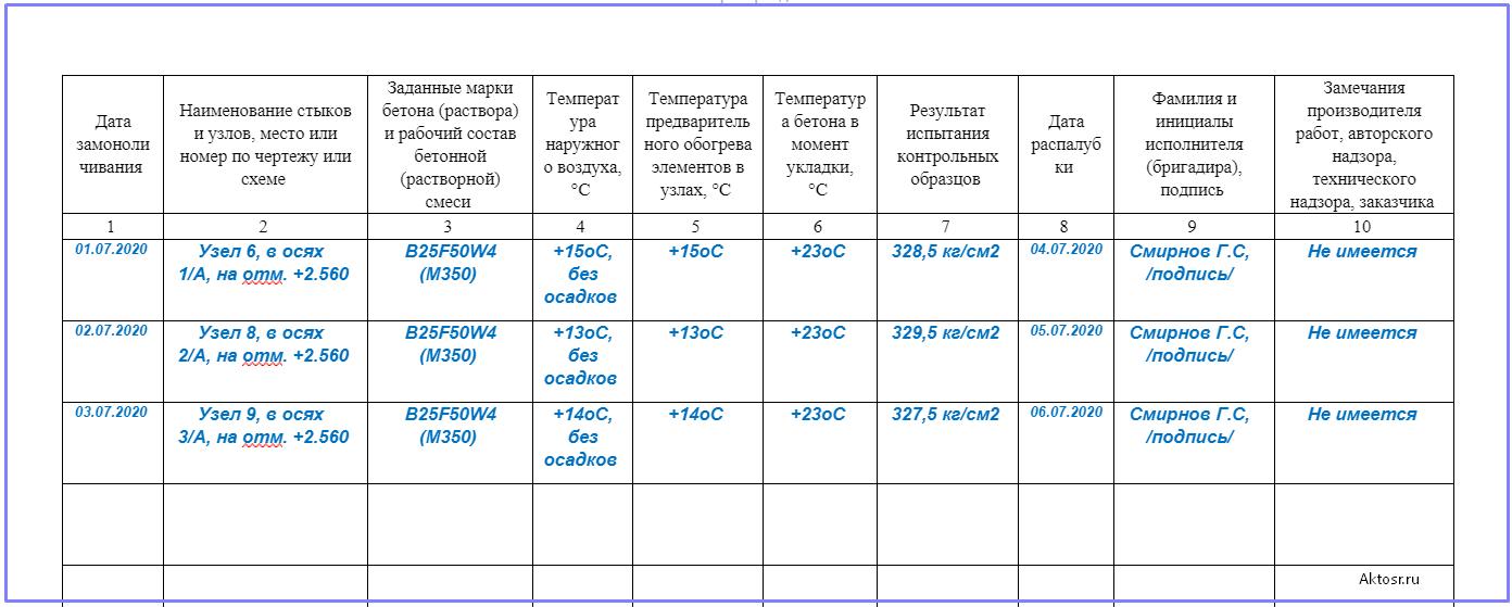 основная таблица журнала замоноличивания монтажных стыков и узлов