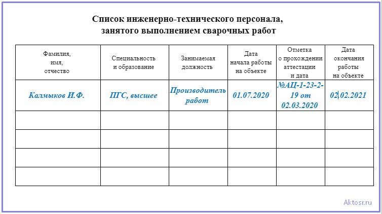 Таблица ИТР в журнале сварочных работ