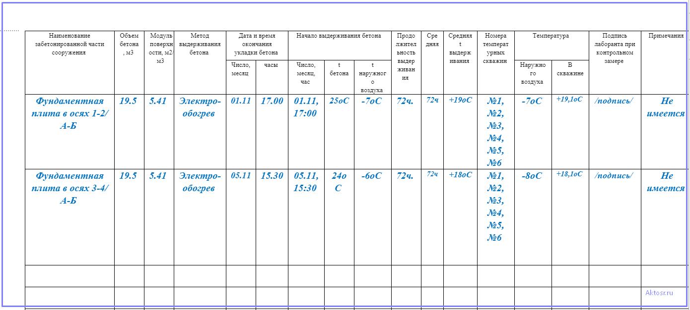 Основная таблица журнала ухода за бетоном
