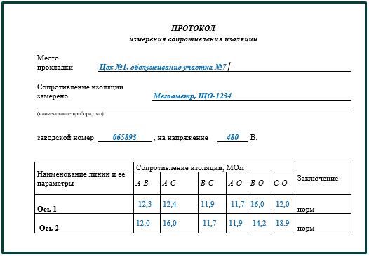 Протокол измерения сопротивления изоляции
